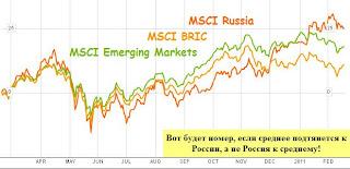 Россия по сравнению с БРИК и развивающимися рынками