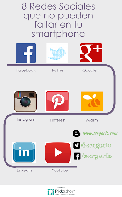 Redes Sociales, Smartphone, tablet, Apps, social media,