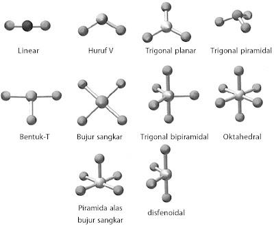Bentuk molekul berdasarkan teori domain elektron