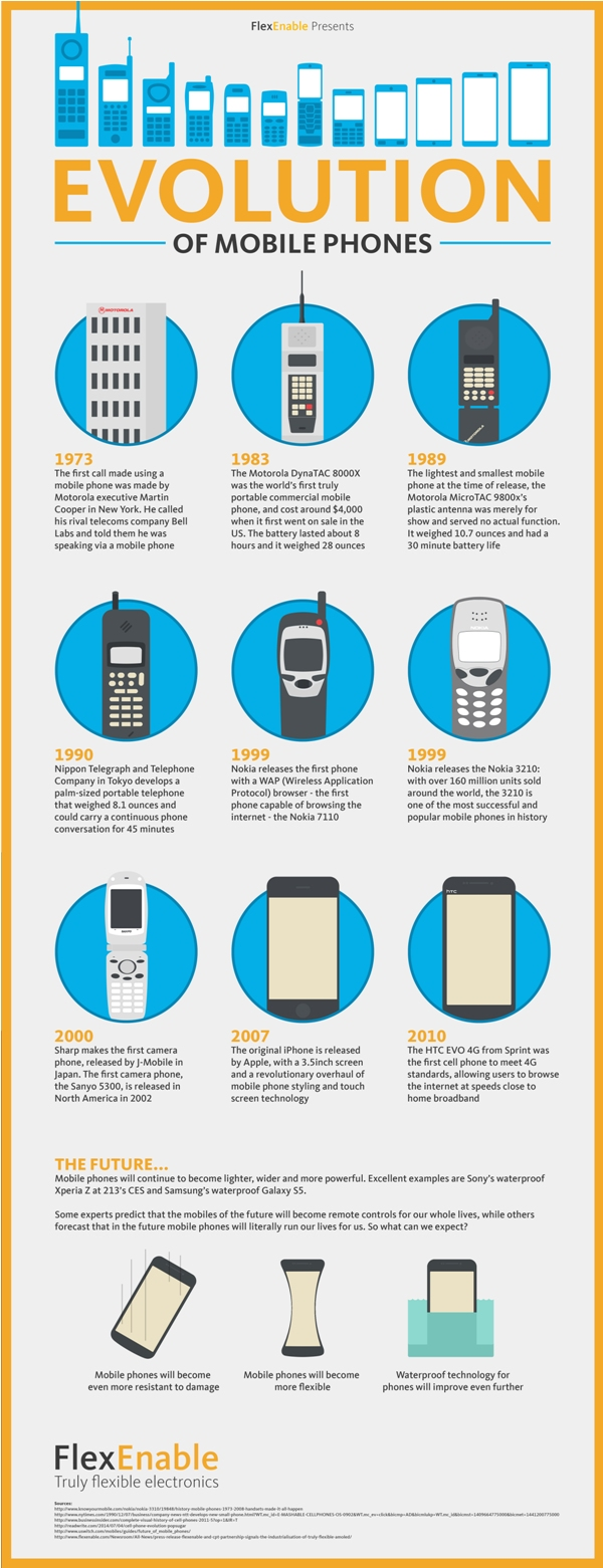 Evolution of Mobiles [Infographic]