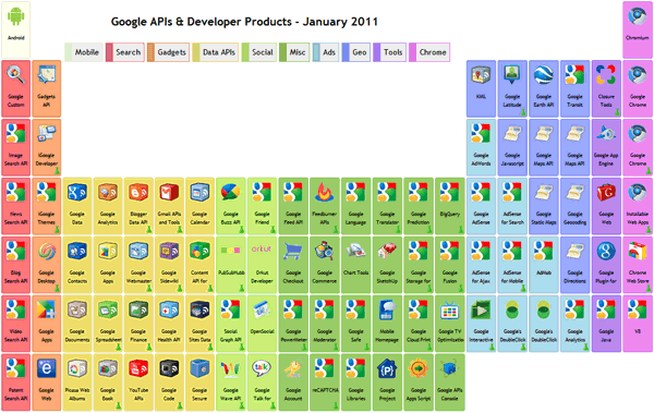 Google APIs and Developer Products