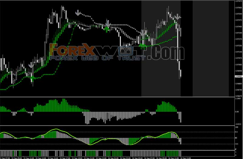 Trading forex using heiken ashi