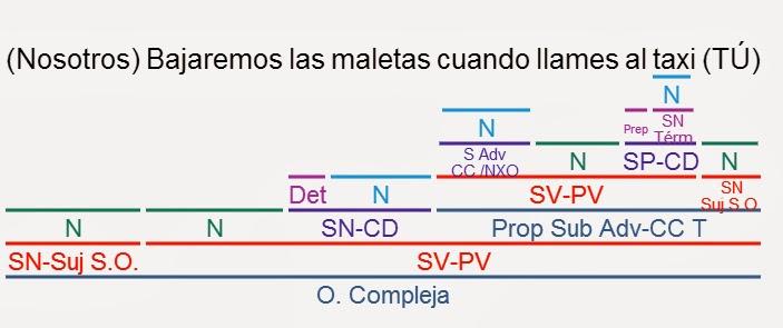 Videoblog Sintaxis Fácil: EJERCICIOS RESUELTOS ORACIONES ...