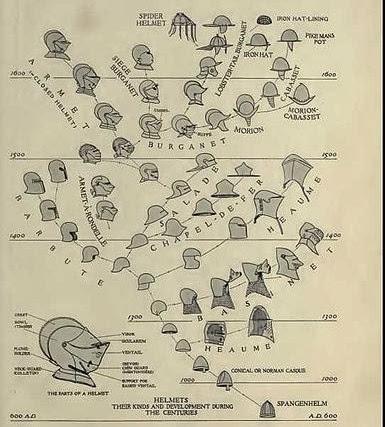 Évolution du casque au Moyen Âge