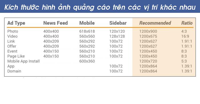2 Kích thước tiêu chuẩn để tối ưu hóa Facebook marketing   Facebook Ninja