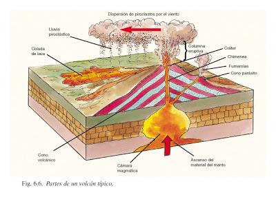El vulcanismo y las partes del volcán
