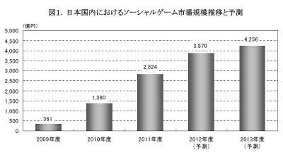 ソーシャルゲーム 市場規模 予測 2013年