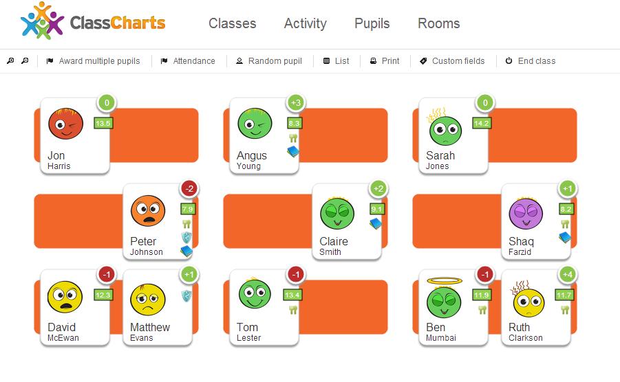 Wednesday Web Tool Class Charts Online Behavior