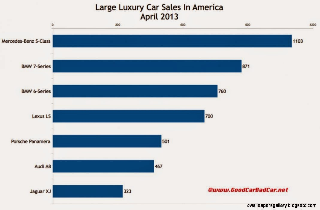 Large Luxury Car Sales Figures In America   April 2013 And Year To