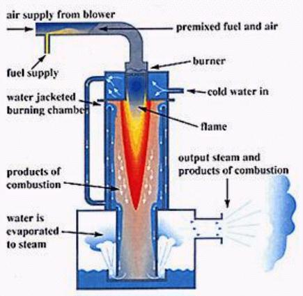 STEAM GENERATORS.....- | MECHANICAL ENGINEERS WORLD