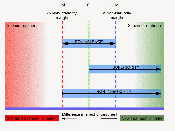 Diagram explaining the difference between Non-inferiority trial, equivalence trial and superiority trial