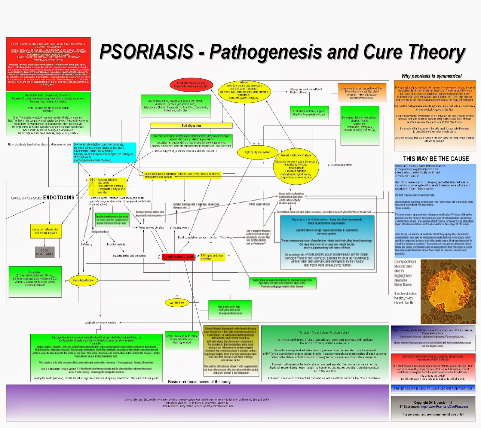 INFOGRAPHIC: Cause and Cure Theory