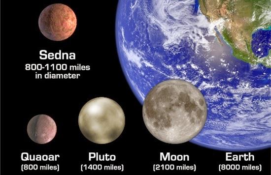 Keberadaan Sedna dan Perbandingannya Terhadap Pluto