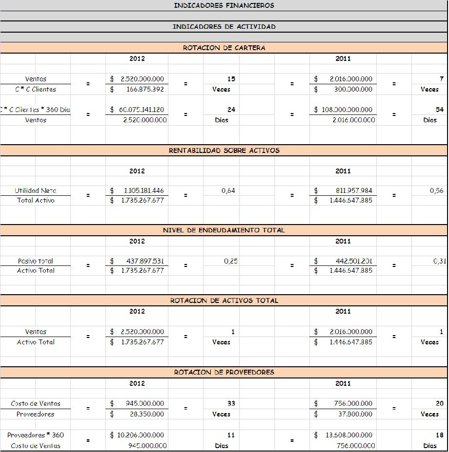 COLTEXTIL S.A: Análisis Financiero 1.2
