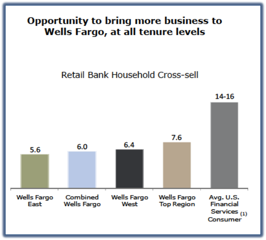 cross selling at banks adopting the Retail banks wake up to digital lending  most banks lack digital cross-selling expertise,  besides adopting agile, some banks have looked outside to spark a.