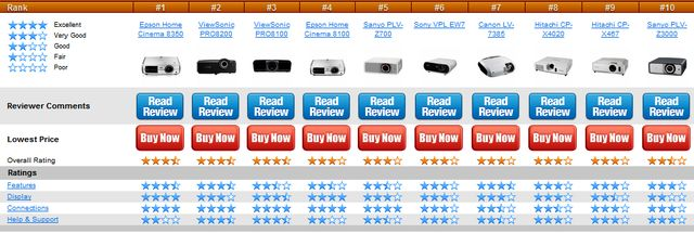 LCD Projector Reviews at Tv.TopTenReviews.Com