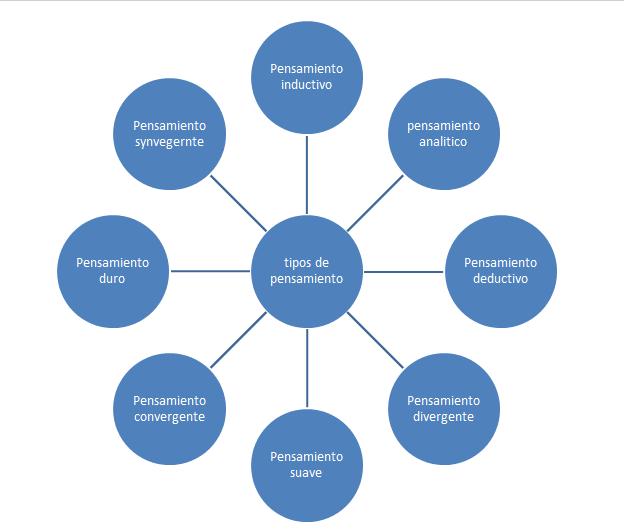 fed23f1a61fe mapa mental de tipos de aprendizaje