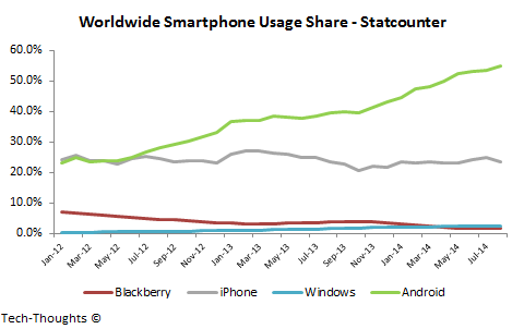 Worldwide Smartphone Usage Share