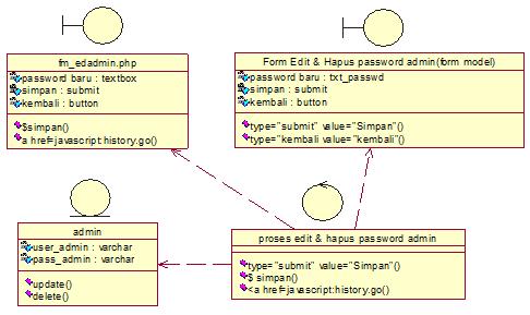 Main Class Diagram edit password admin