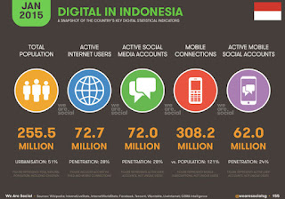 pengguna internet indonesia 2015