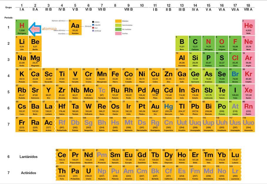 La fsica la qumica nuestro mundo nuestro futuro peso o masa en esta imagen observamos en donde est situado el peso o masa atmica en la tabla peridica urtaz Choice Image