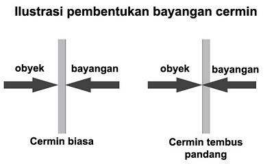 Perbezaan antara cermin biasa dan cermin tembus pandang (cermin 2 arah)