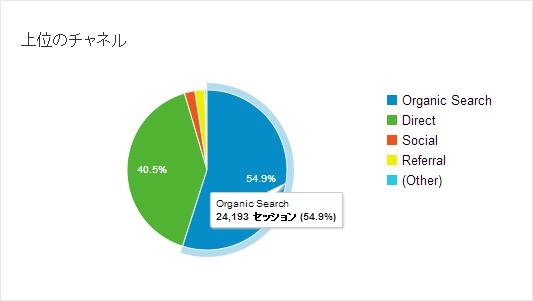 Google Analyticsの画面キャプチャ(11月)その2