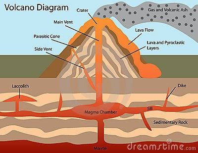 diagram of volcano formation juanribon  : diagram of volcano - findchart.co