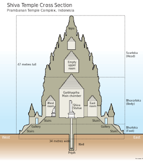 Sacred architecture of ancient India and Java