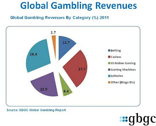 F2p gambling