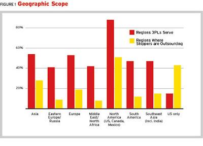 Sức mạnh của 3PL trong năm 2010 và đầu năm 2011