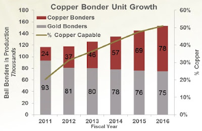 Copper+Bonder+Market+Share.jpg