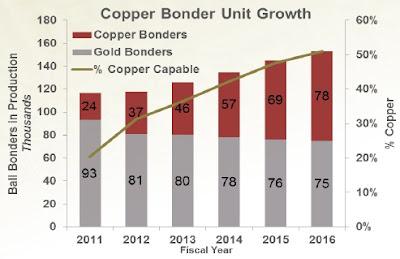 Copper+Bonder+Market+Share.jpg