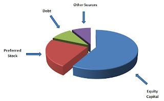 Understanding Capital Structure, Optimal Capital Structure, Finance Assignment Help, Finance Homework Help
