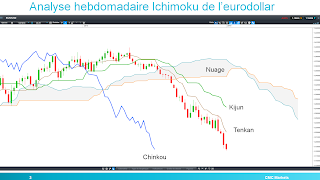 analyse technique eurodollar 07/01/2015