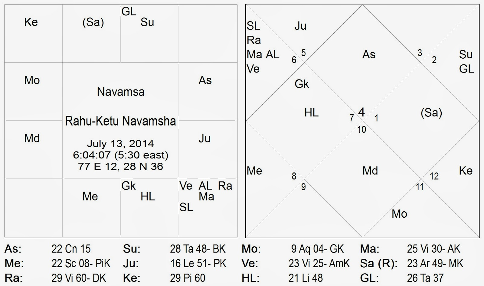 Significance of the movement gochara peyarchi of rahu and ketu to virgo kanya and pisces meena respectively