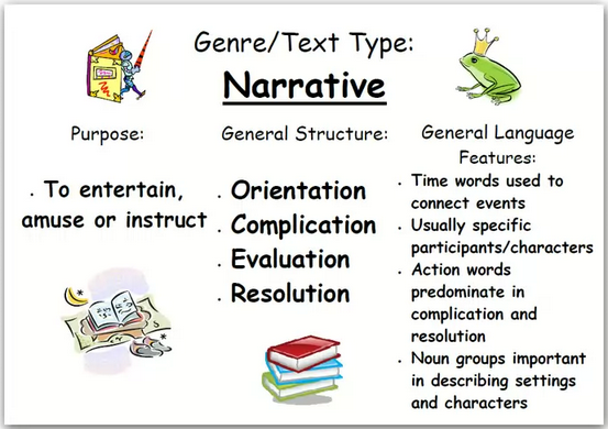 narrative writing kids This level ii response shows some understanding of the narrative writing task most of the (i sat in the back pew with all of the bad kids i started.