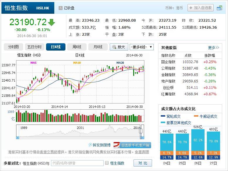 中国株コバンザメ投資 香港ハンセン指数20140630