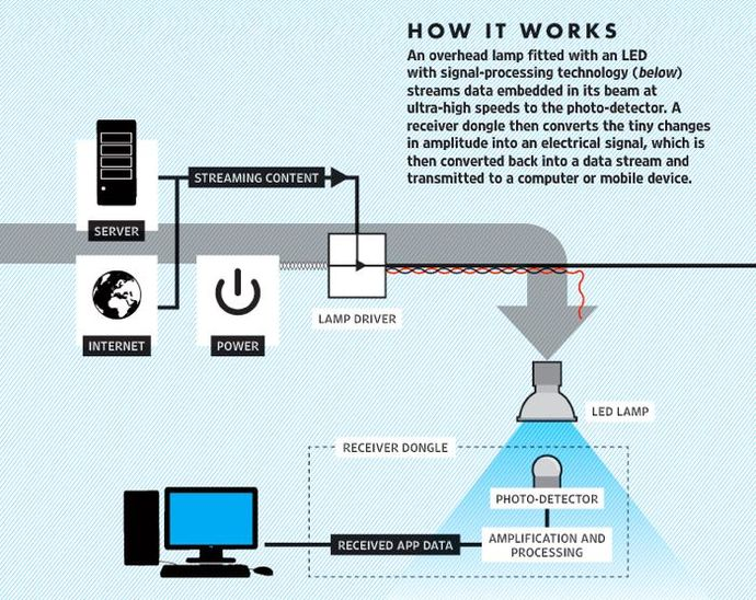 Cara kerja teknologi Li-Fi