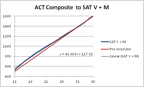 Act To Sat Scores Converter