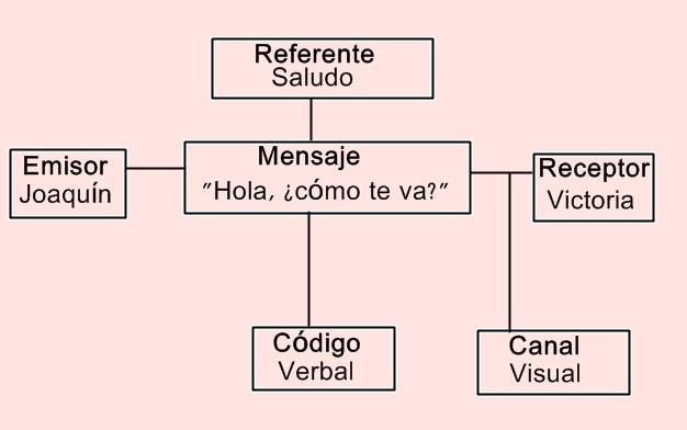 Circuito De La Comunicacion : La comunicación