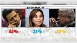 GEA-ISA en su última encuesta da amplia ventaja a Enrique Peña Nieto sobre Josefina VM y AMLO