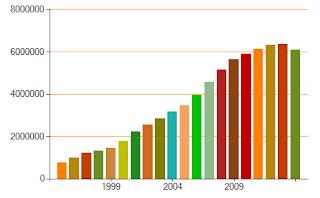 статистика участия в Международной олимпиаде Кенгуру в мире