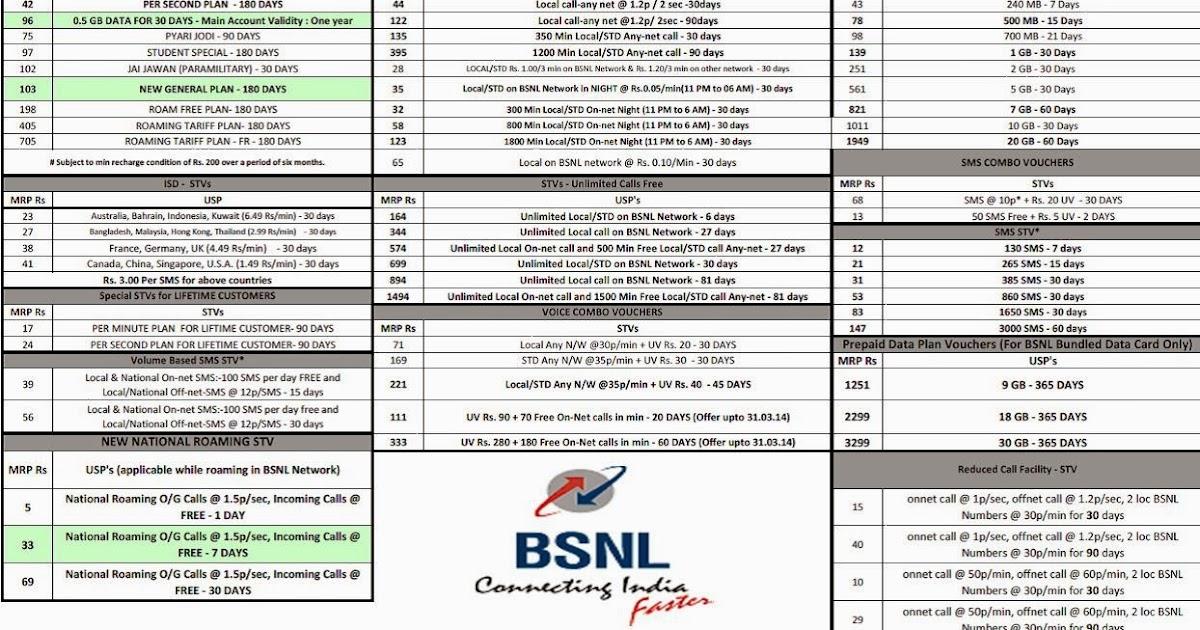 BSNL Prepaid Uttar Pradesh (East) Tariff Plans Internet Recharge SMS Packs