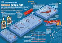 Energía de las olas infografía de la Agencia Andaluza de la Energía
