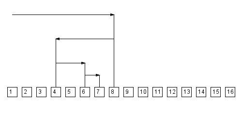 Log n binary search
