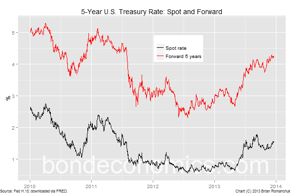 Chart: 5-Year Treasury Yield, Spot And Forward