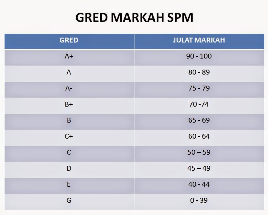GRED MARKAH SPM