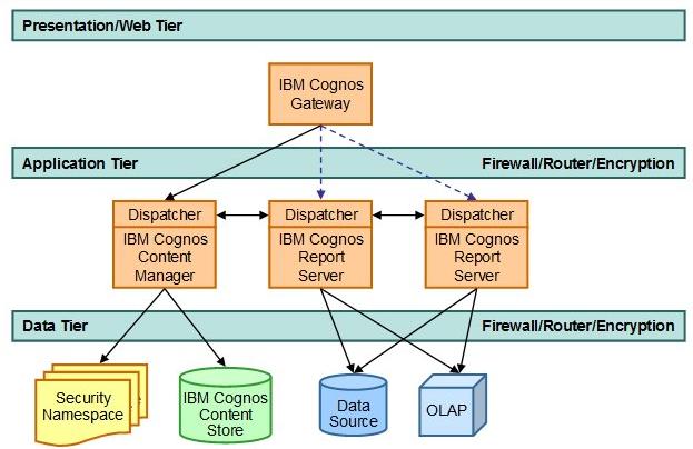 IBM Cognos Platform Server Roles