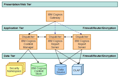 GateWay of IBM Cognos